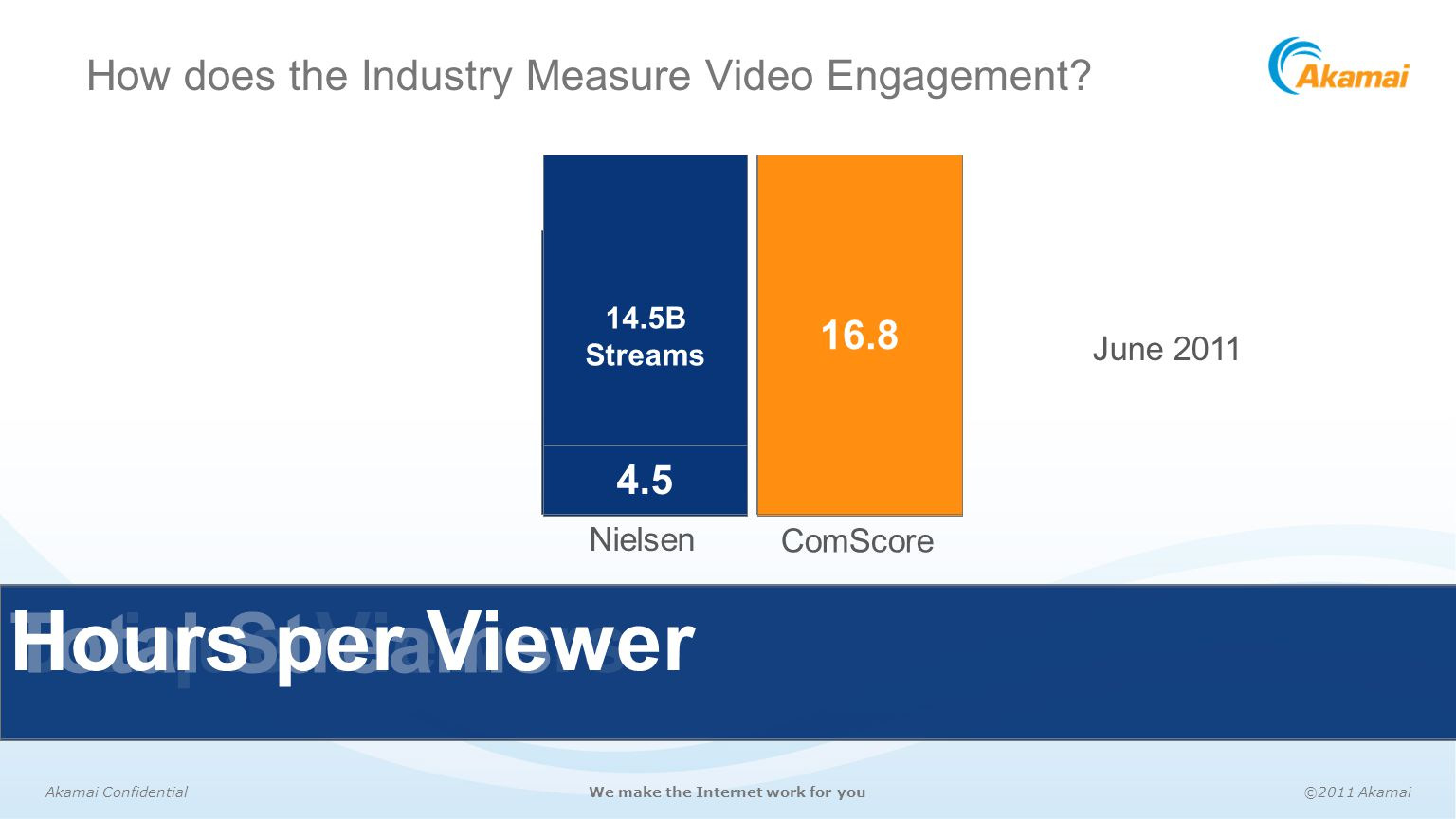 How does the Industry Measure Video Engagement