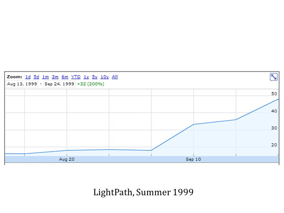 LightPath, Summer 1999