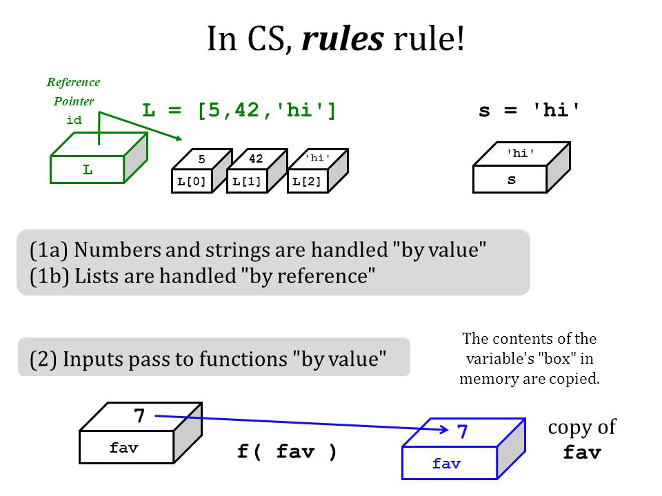 The contents of the variable s box in memory are copied.