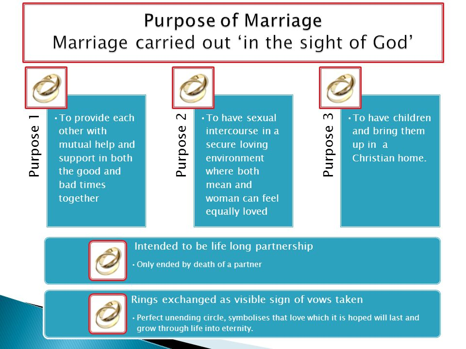 Purpose of Marriage Marriage carried out 'in the sight of God'