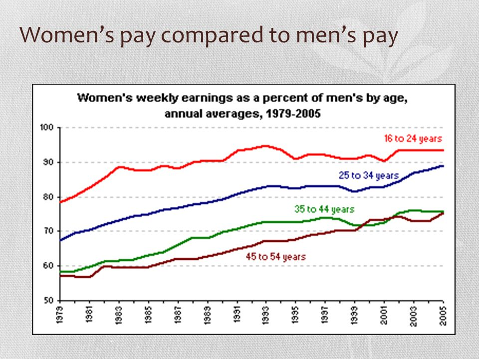 Women's pay compared to men's pay
