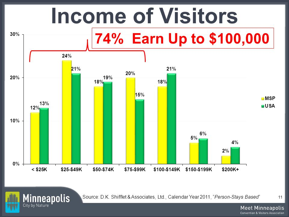 Income of Visitors 74% Earn Up to $100,000