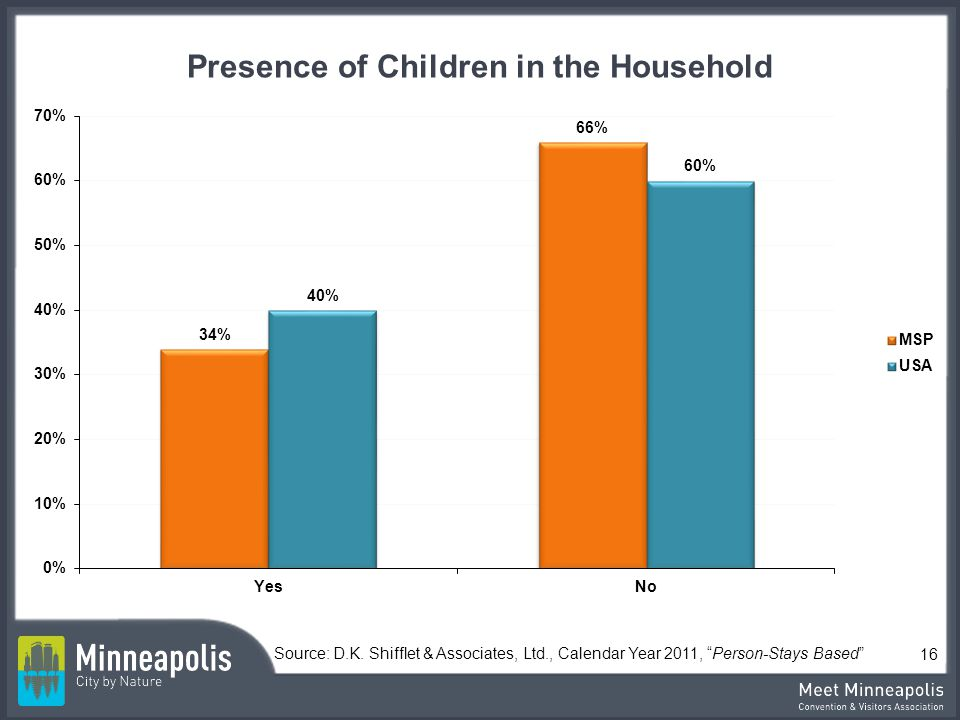 Presence of Children in the Household