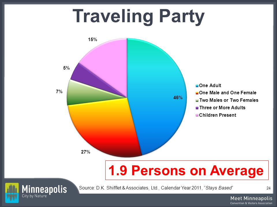 Traveling Party 1.9 Persons on Average 46%