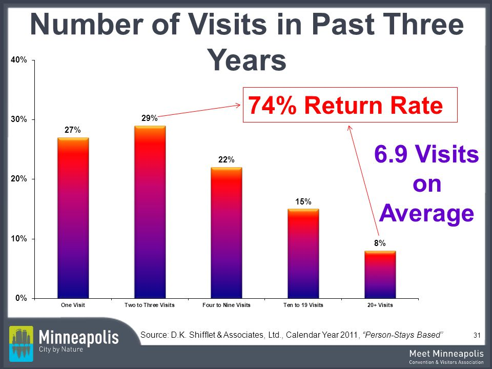 Number of Visits in Past Three Years