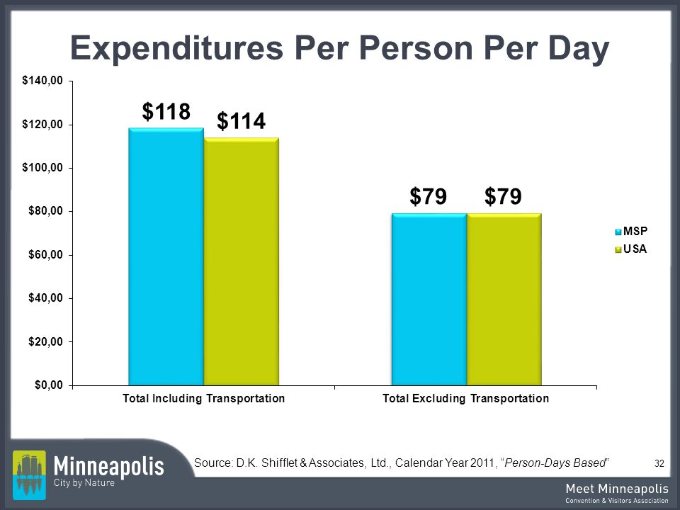 Expenditures Per Person Per Day
