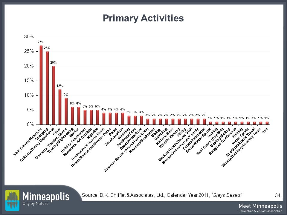 Primary Activities Source: D.K. Shifflet & Associates, Ltd., Calendar Year 2011, Stays Based