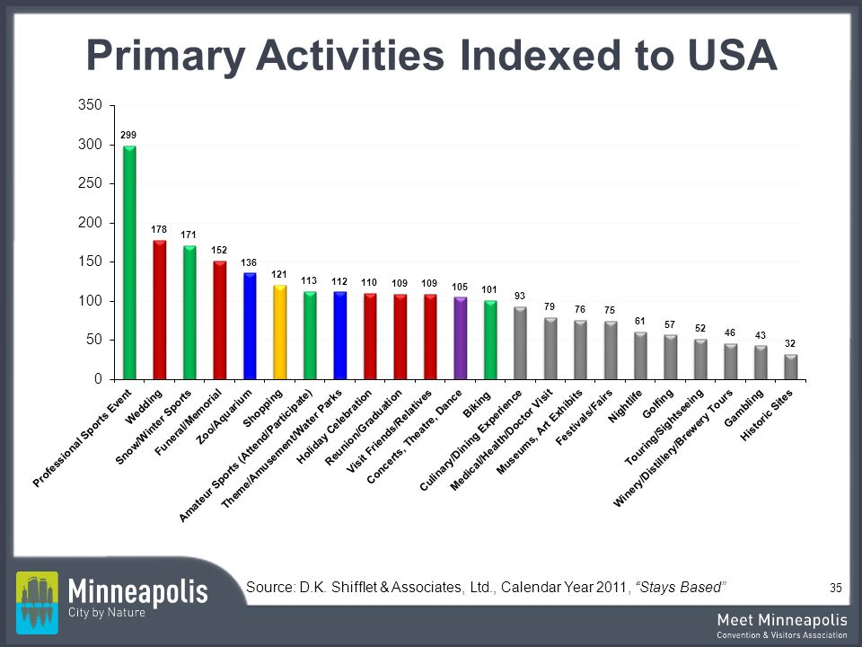 Primary Activities Indexed to USA