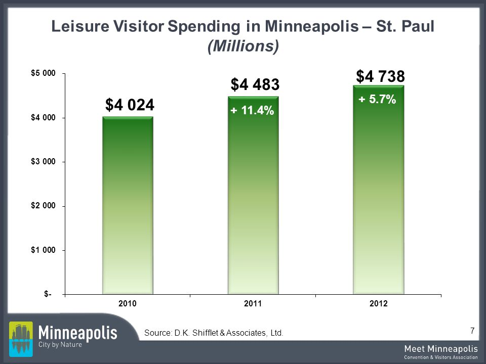Leisure Visitor Spending in Minneapolis – St. Paul (Millions)