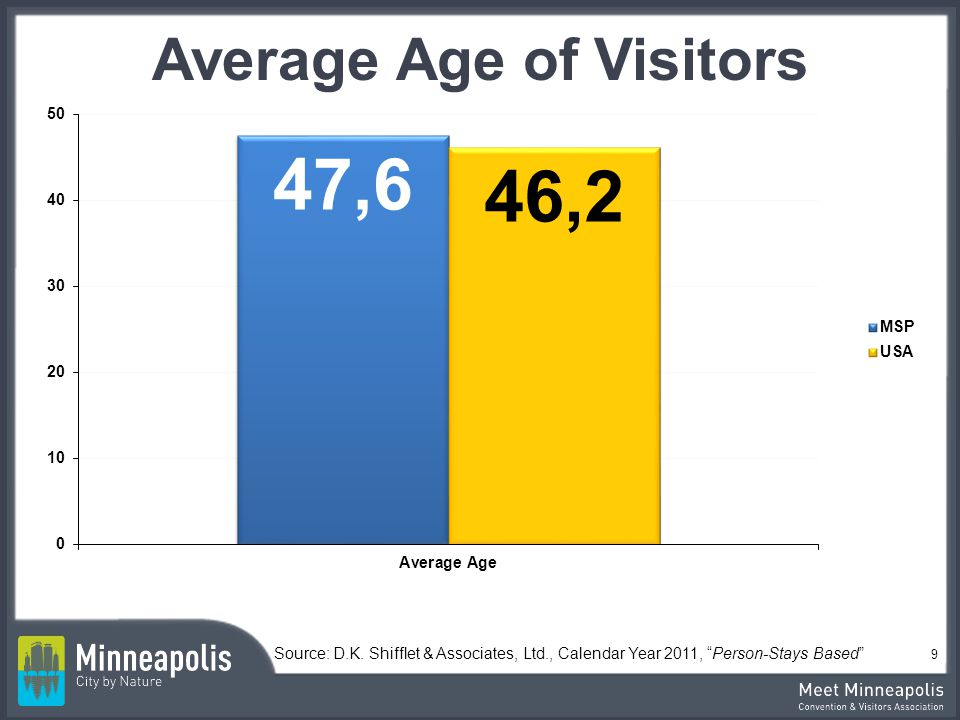 Average Age of Visitors