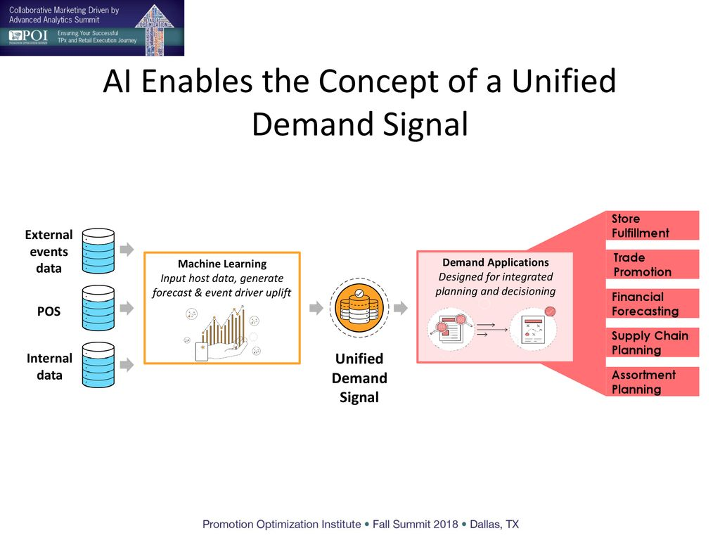 How AI Integrates S&OP and Trade Promotion via a Unified