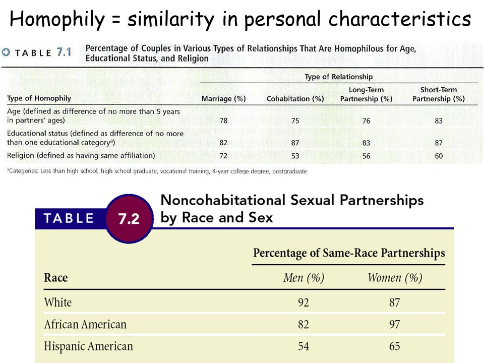 Homophily = similarity in personal characteristics