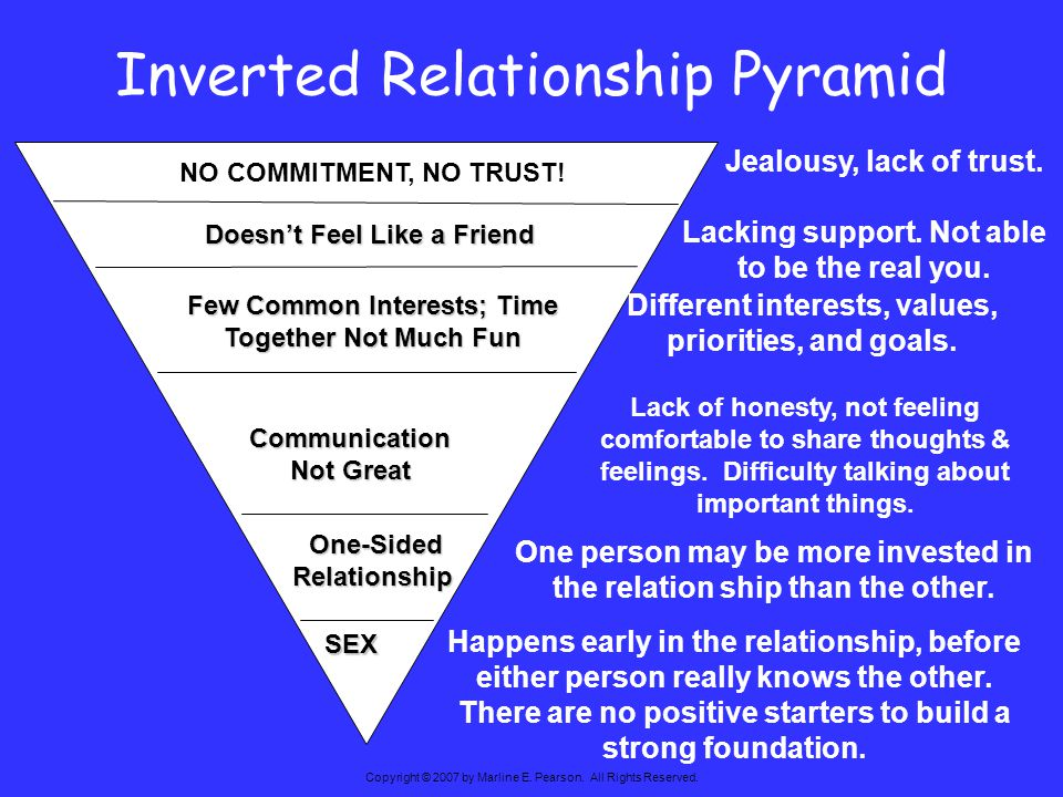 Inverted Relationship Pyramid