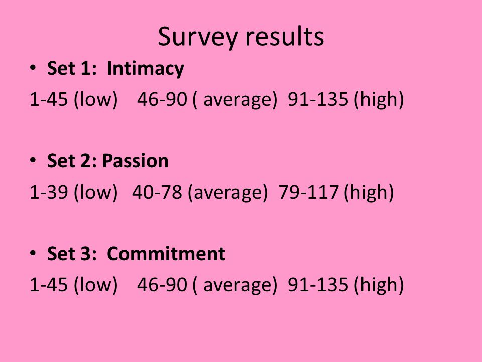 Survey results Set 1: Intimacy