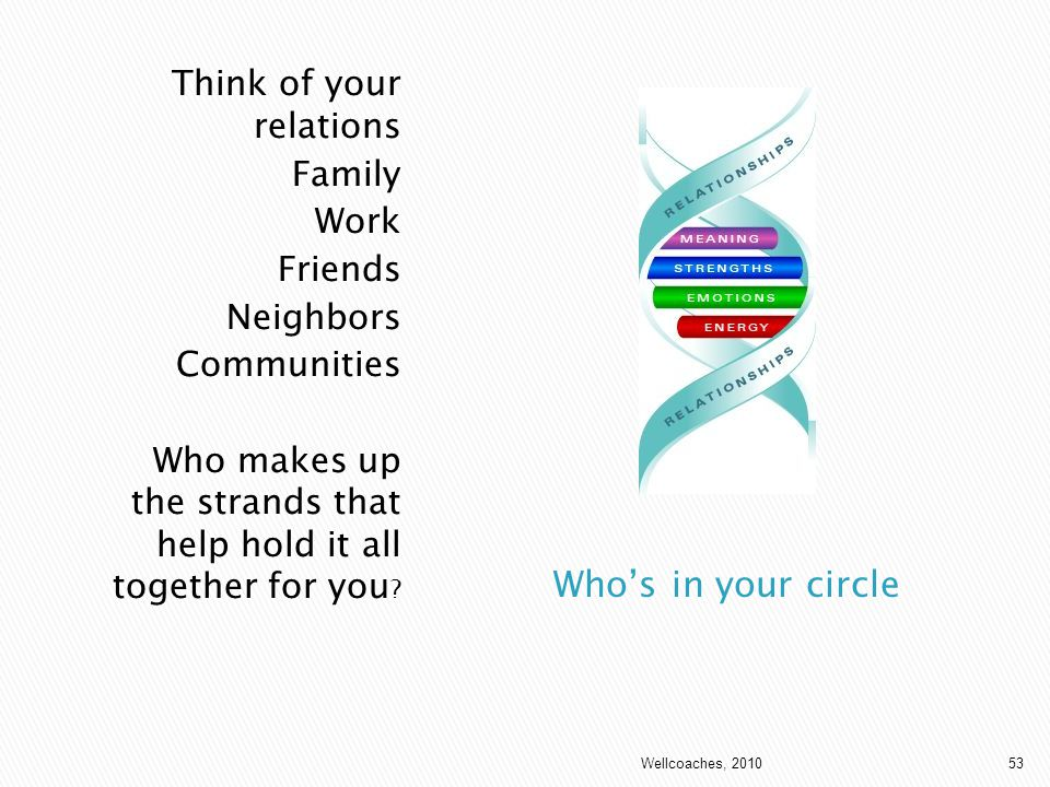 Who's in your circle Think of your relations Family Work Friends