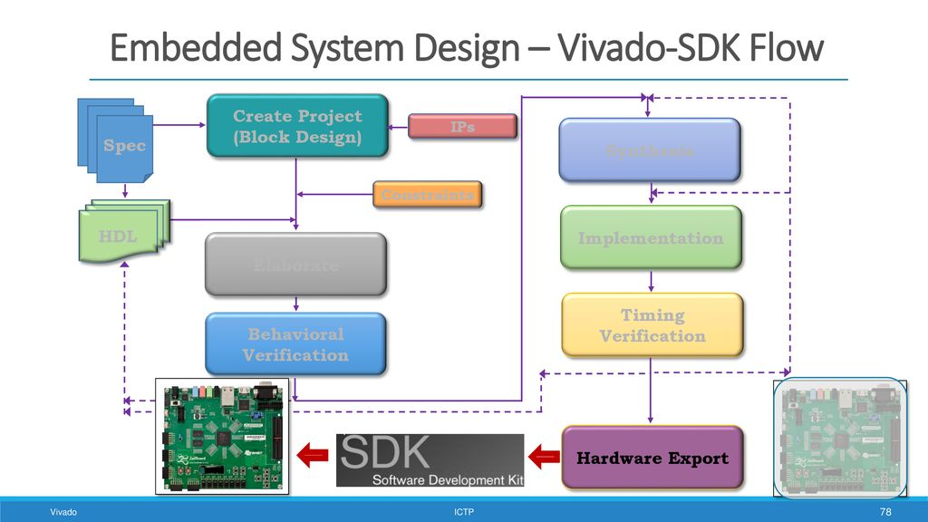Vivado Design Flow for SoC - ppt download