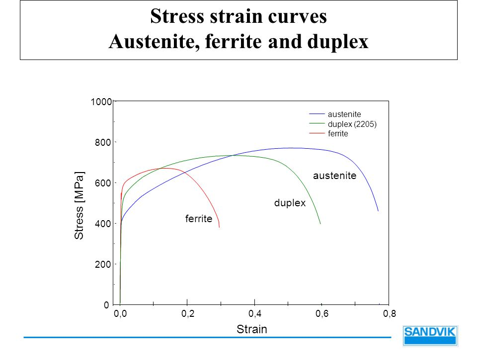 Stress strain curves Austenite, ferrite and duplex