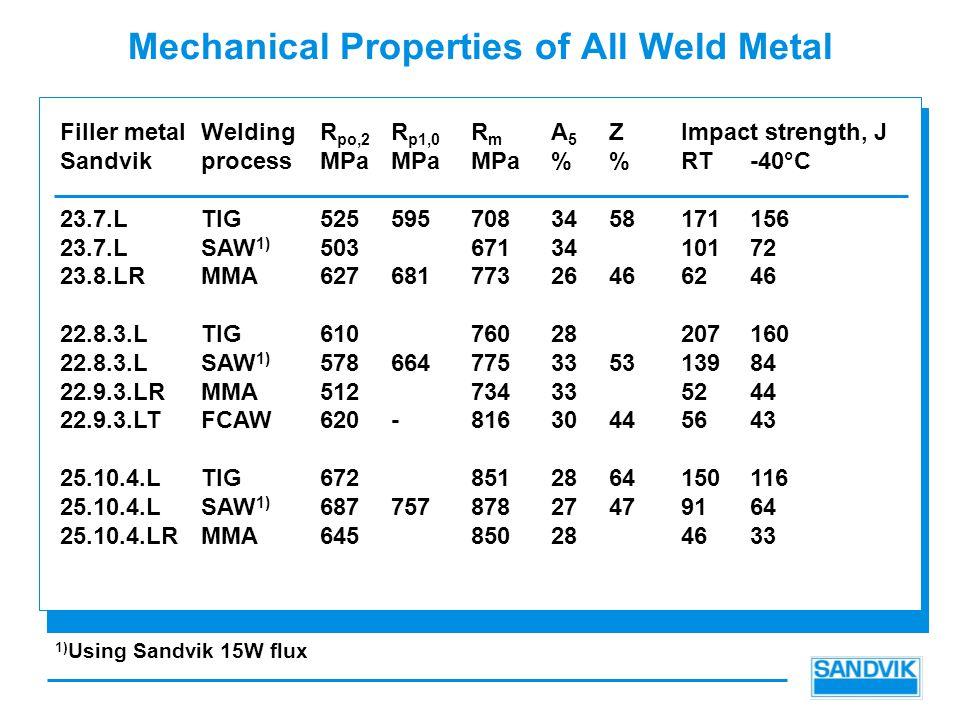 properties of all metals pdf