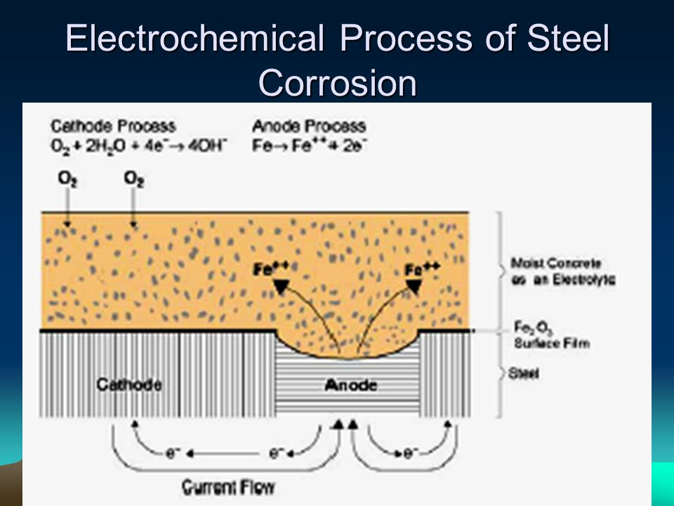 Electrochemical Process of Steel Corrosion