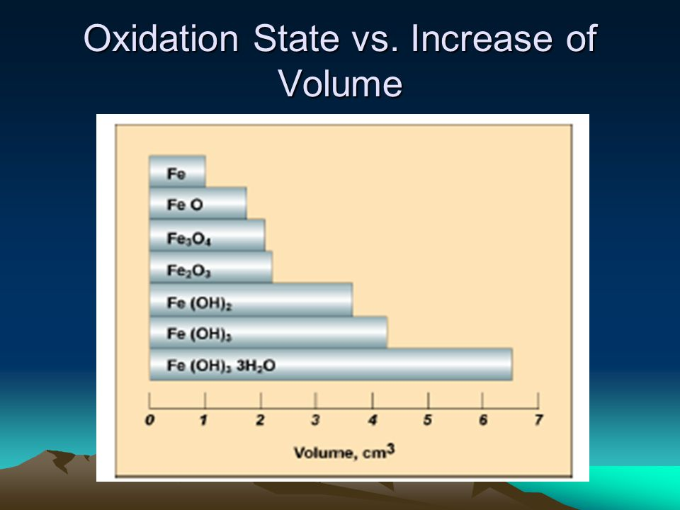 Oxidation State vs. Increase of Volume