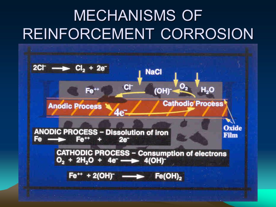 MECHANISMS OF REINFORCEMENT CORROSION