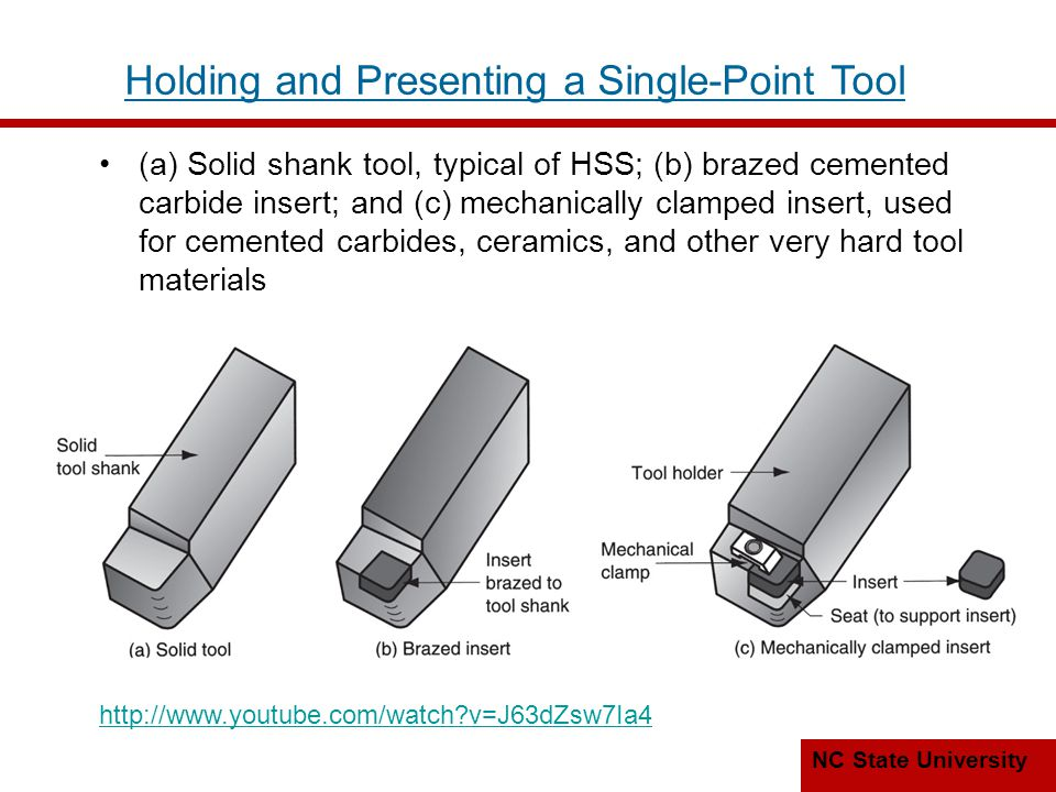 Holding and Presenting a Single-Point Tool
