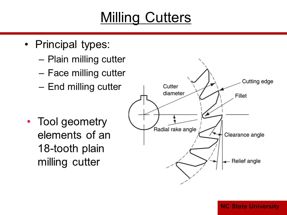 Milling Cutters Principal types:
