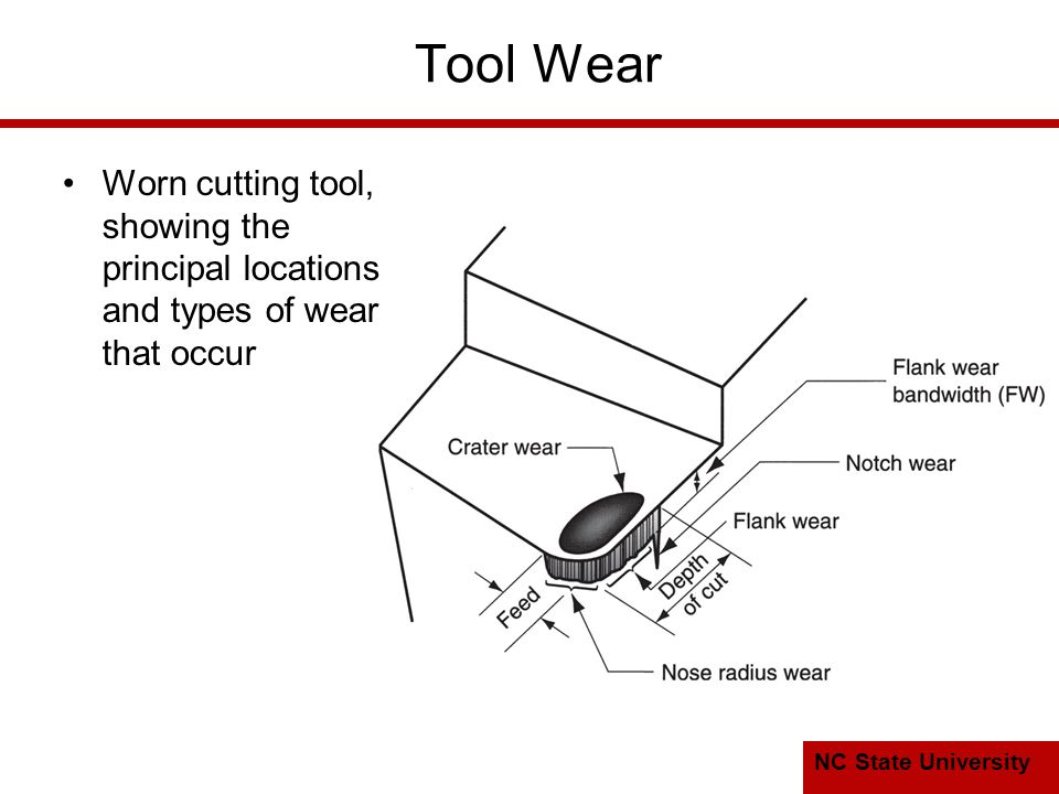 Tool Wear Worn cutting tool, showing the principal locations and types of wear that occur