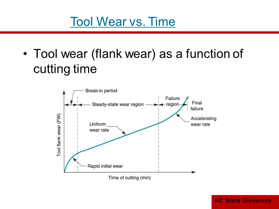 Tool Wear vs. Time Tool wear (flank wear) as a function of cutting time
