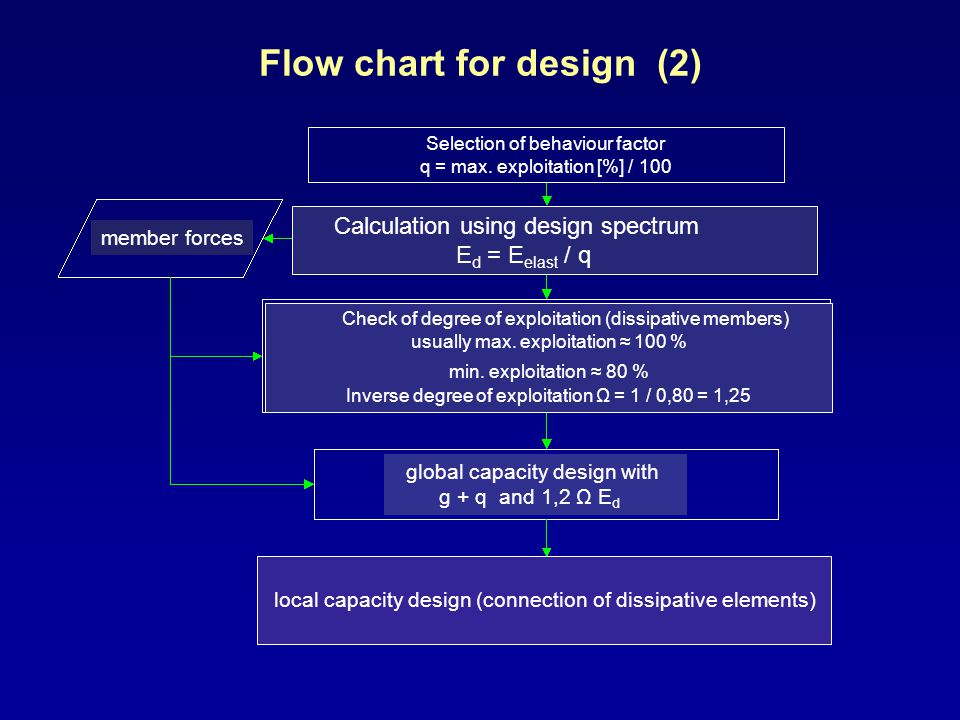 Flow chart for design (2)
