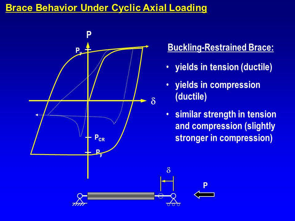 Brace Behavior Under Cyclic Axial Loading