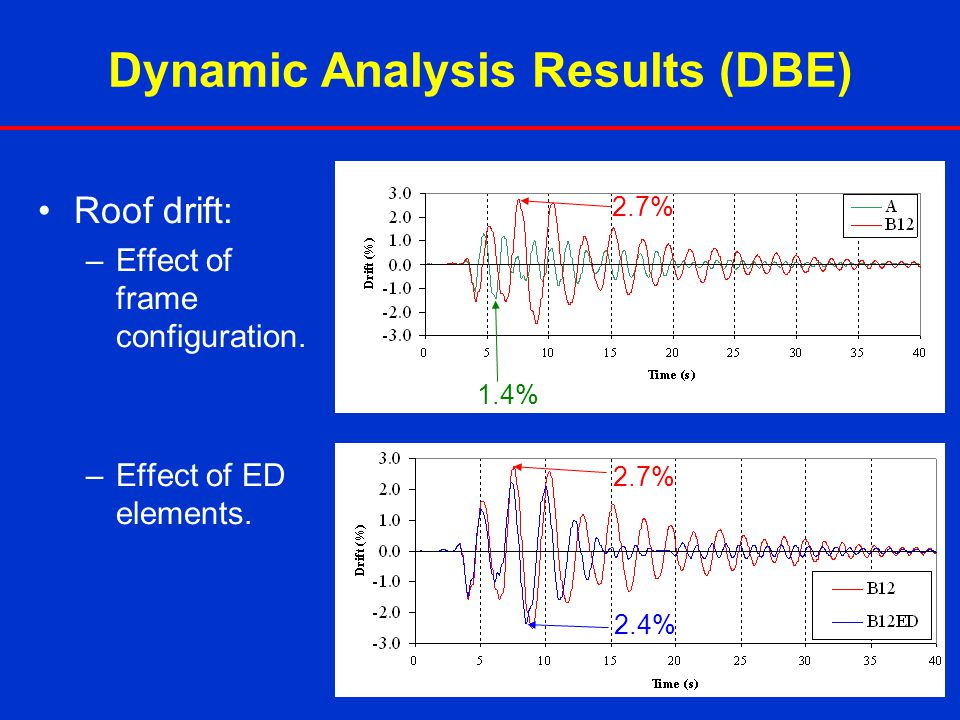 Dynamic Analysis Results (DBE)