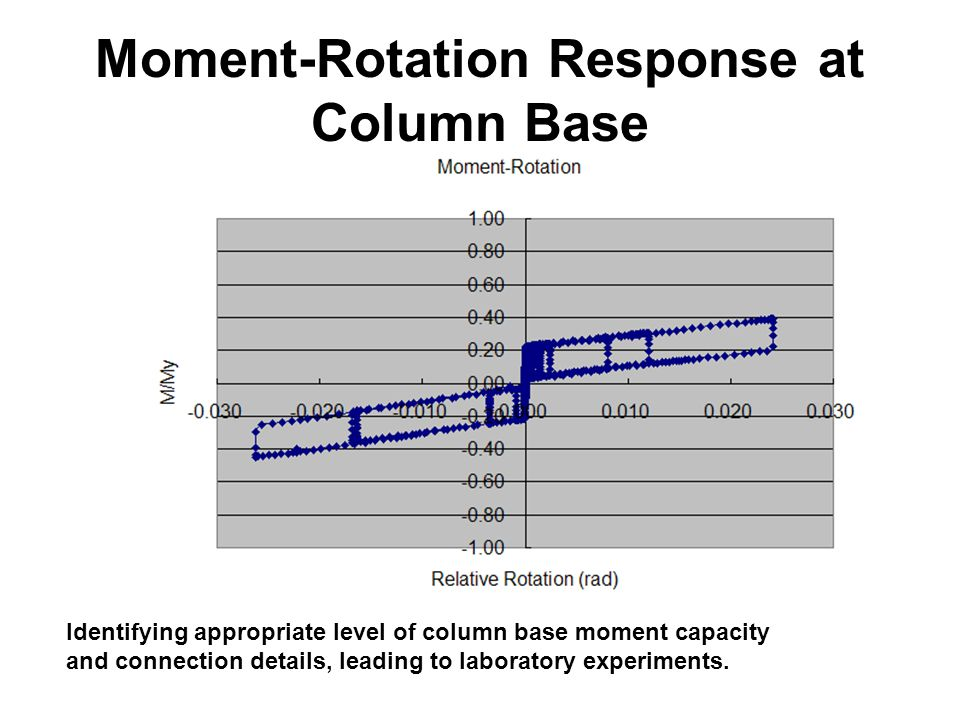 Moment-Rotation Response at Column Base