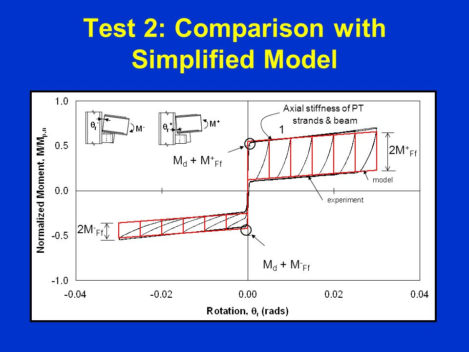 Test 2: Comparison with Simplified Model