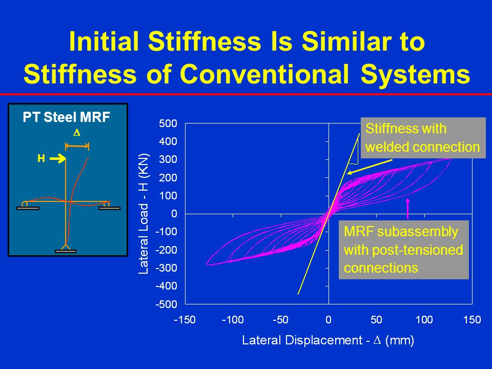 Initial Stiffness Is Similar to Stiffness of Conventional Systems