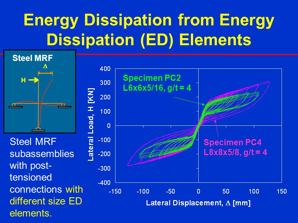Energy Dissipation from Energy Dissipation (ED) Elements