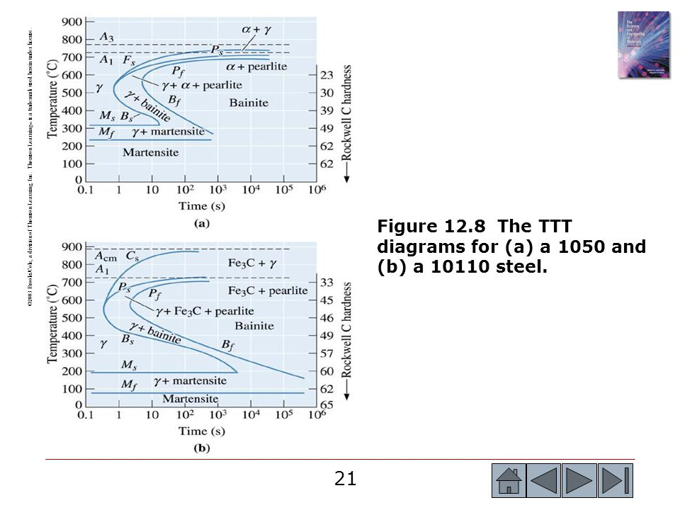 Chapter 12 ferrous alloys ppt download figure 128 the ttt diagrams for a a 1050 and b a ccuart Choice Image