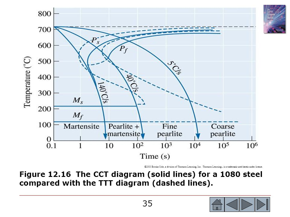 Cct diagram 1080 steel search for wiring diagrams chapter 12 ferrous alloys ppt download rh slideplayer com steel cooling diagram 1080 steel ttt diagram ccuart Choice Image