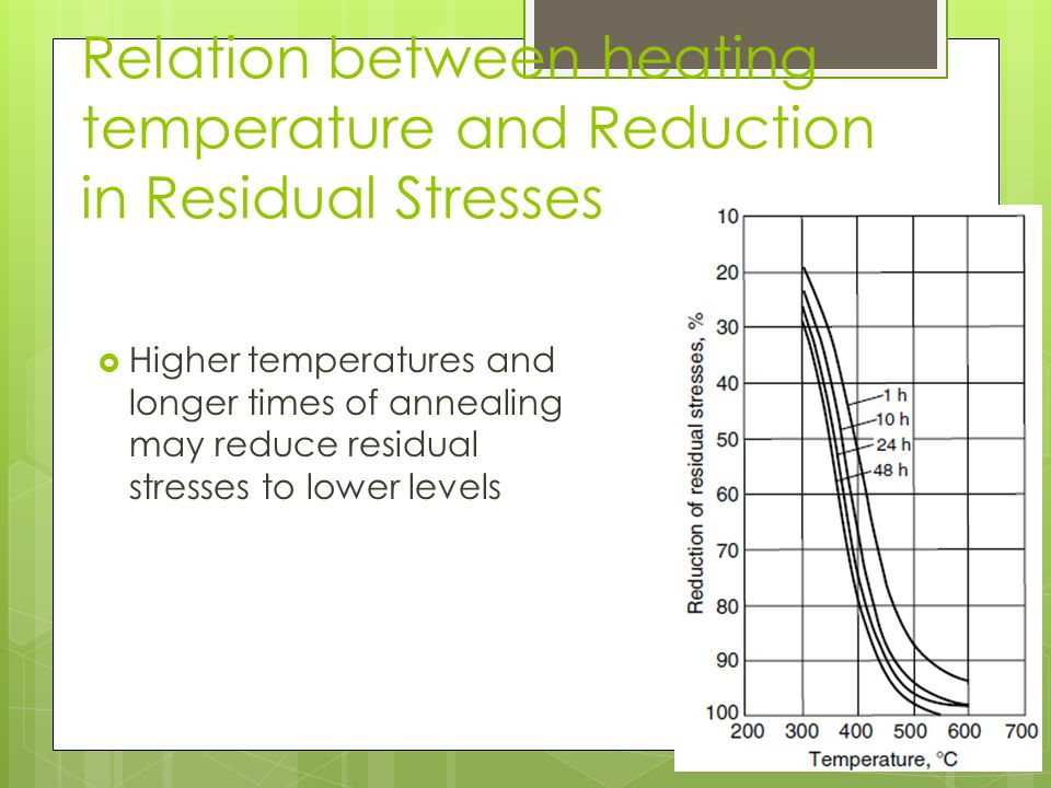 Relation between heating temperature and Reduction in Residual Stresses