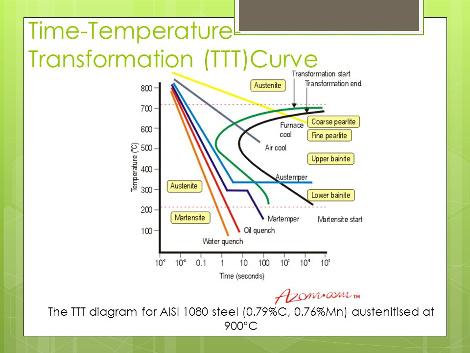 Heat treatment of steel ppt video online download 5 time temperature transformation ccuart Image collections