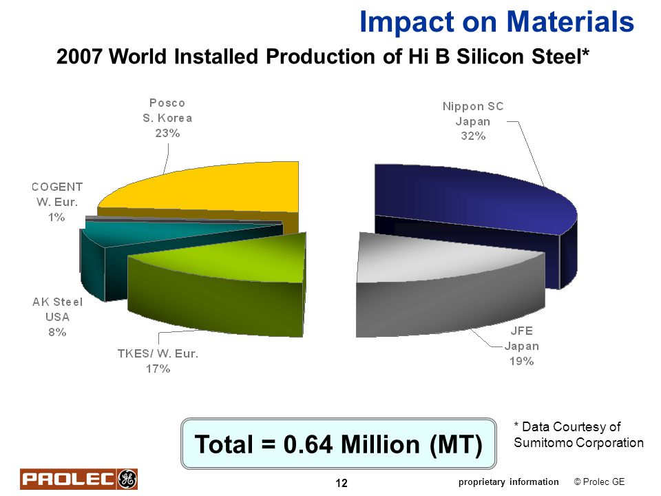 Impact on Materials Total = 0.64 Million (MT)