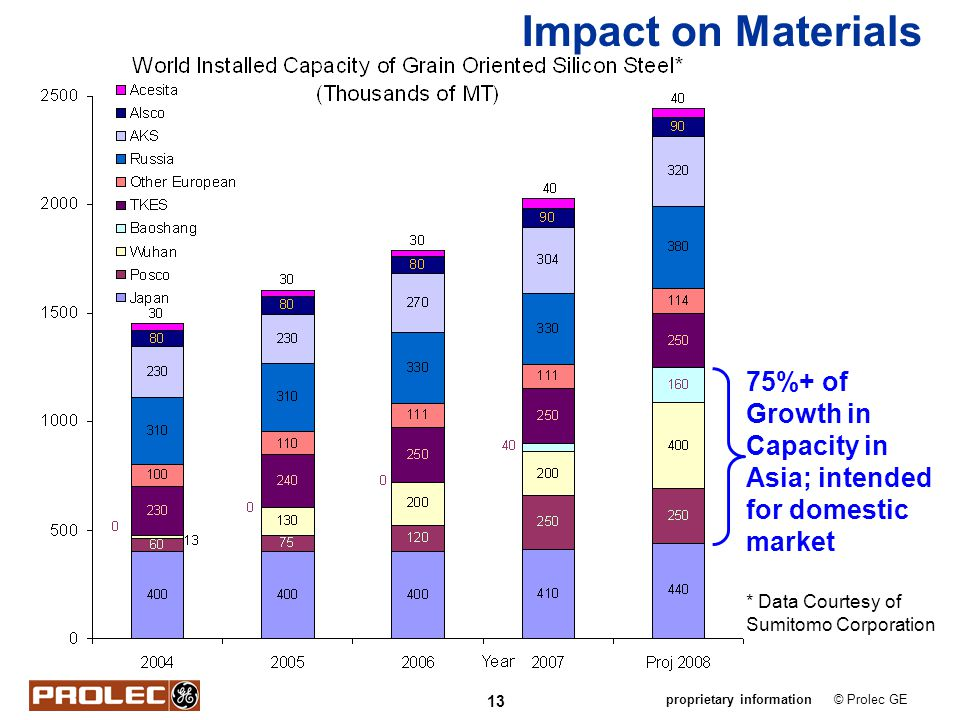 Impact on Materials 75%+ of Growth in Capacity in Asia; intended for domestic market.