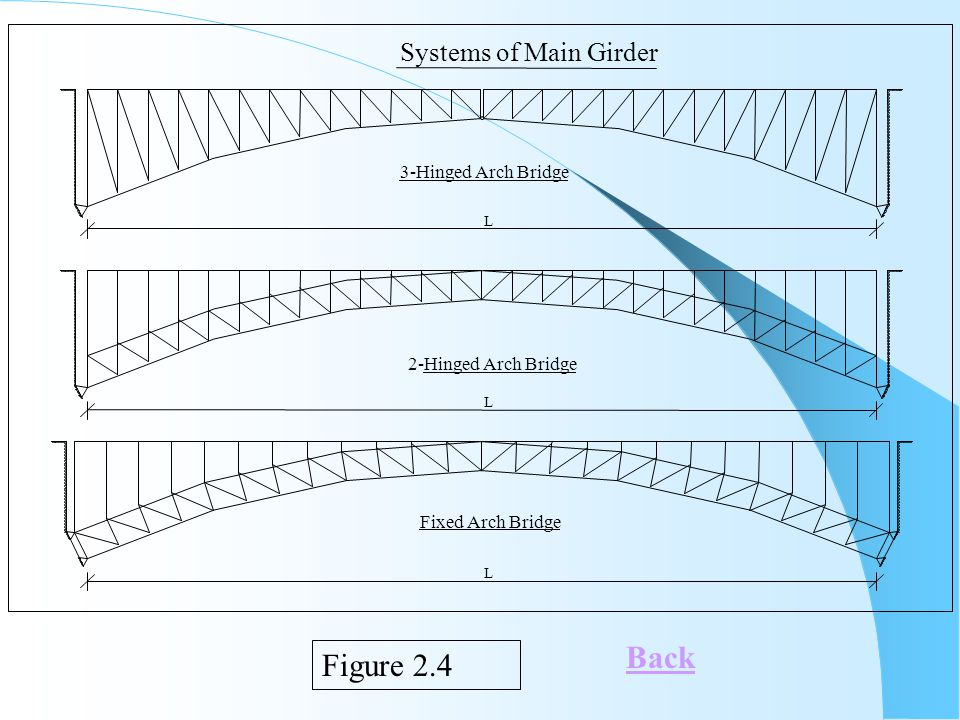 Back Figure 2.4 Systems of Main Girder 3-Hinged Arch Bridge