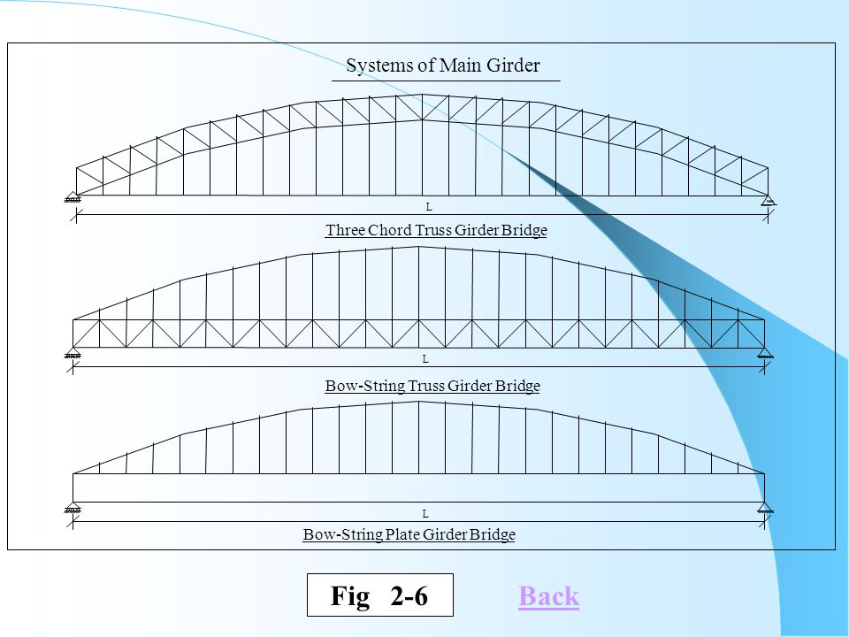 Fig 2-6 Back Systems of Main Girder Three Chord Truss Girder Bridge