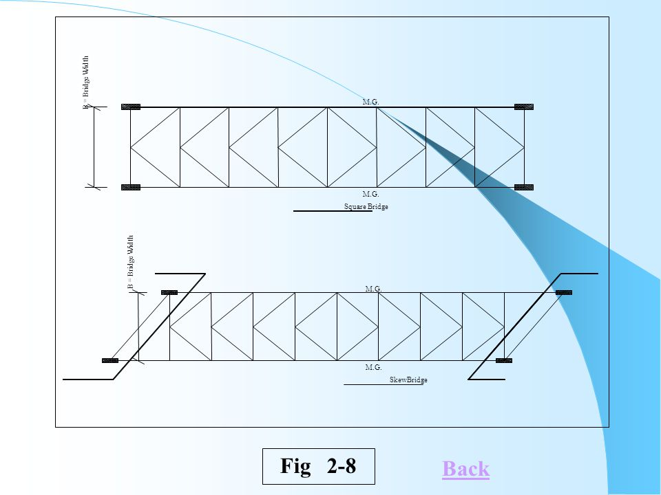 B = Bridge Width M.G. Square Bridge SkewBridge Fig 2-8 Back