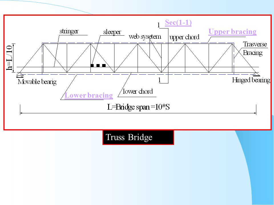 Sec(1-1) Upper bracing Lower bracing Truss Bridge