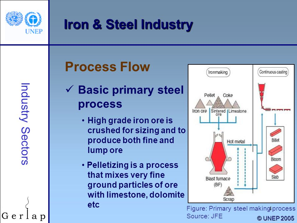 Iron & Steel Industry Process Flow Basic primary steel process