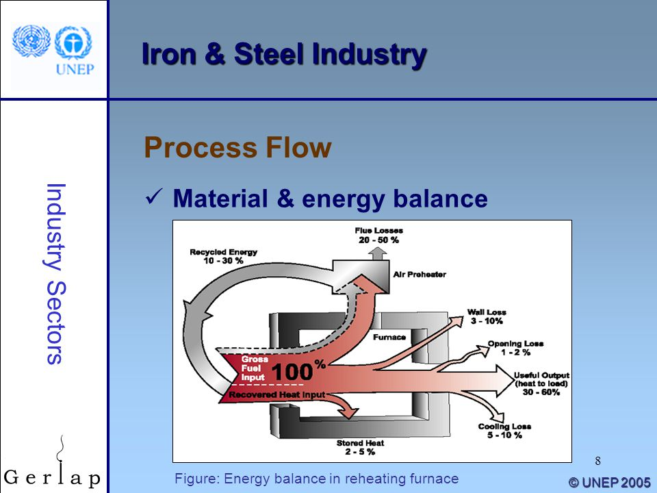 Iron & Steel Industry Process Flow Material & energy balance