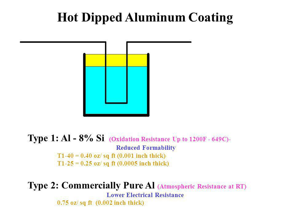 Hot Dipped Aluminum Coating Lower Electrical Resistance