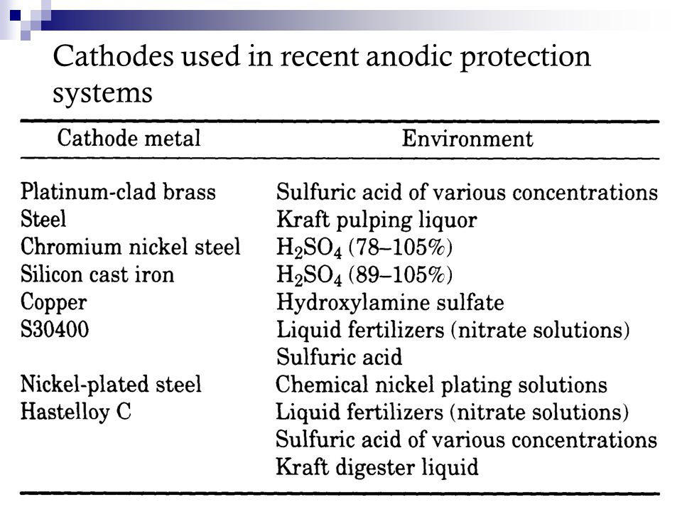 Cathodes used in recent anodic protection systems